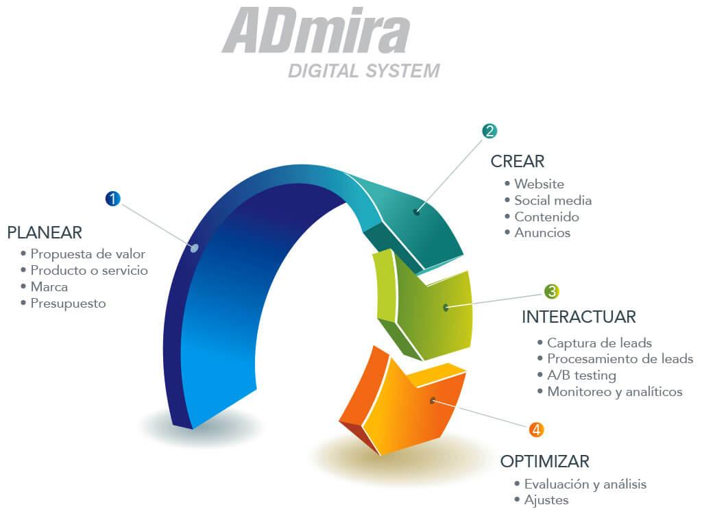 marketing admira sistema digital